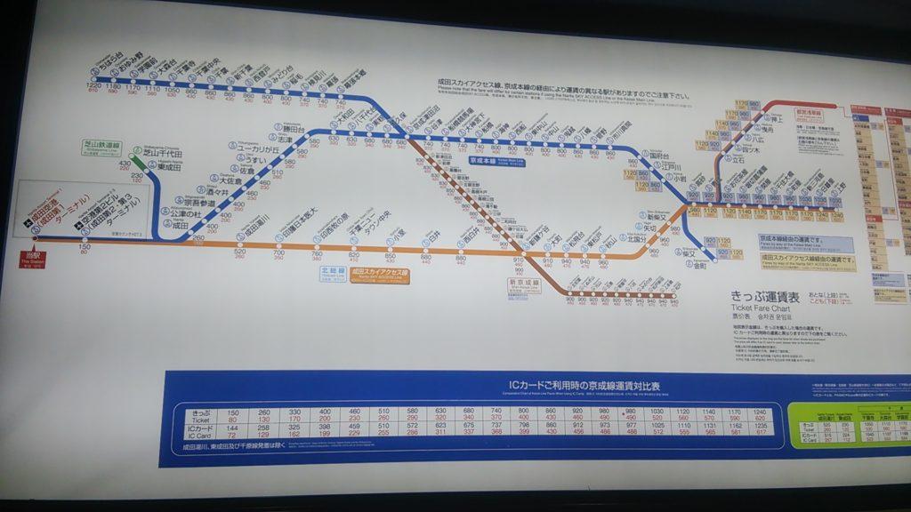 鉄道の料金表