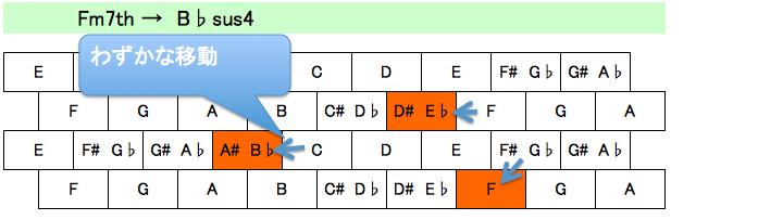 コード抑え方2-3