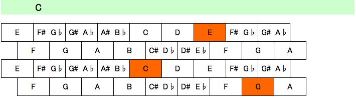 コード抑え方1-1